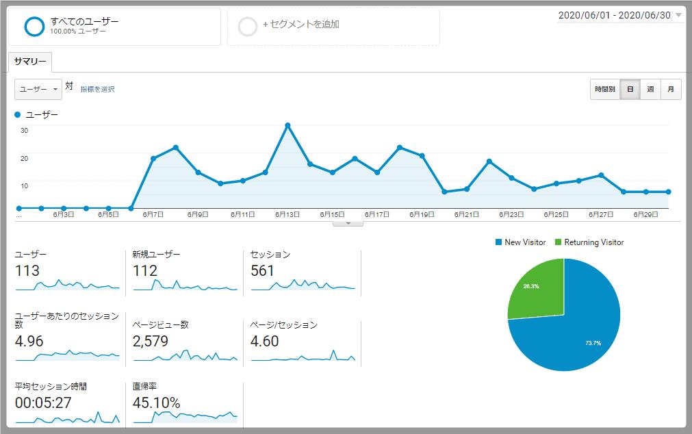 1ヶ月目の収益報告