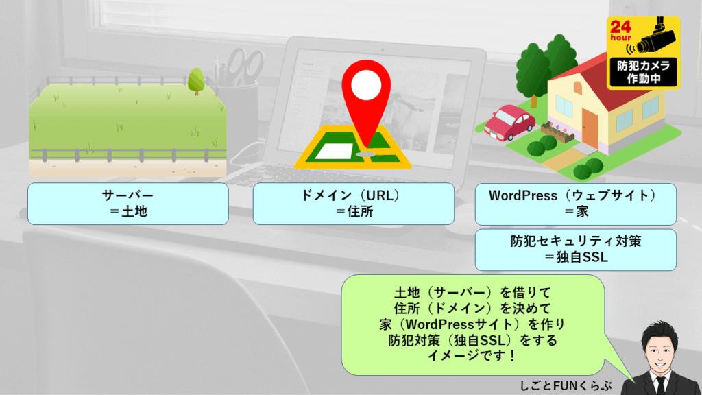 【図解】ブログ開設の手順