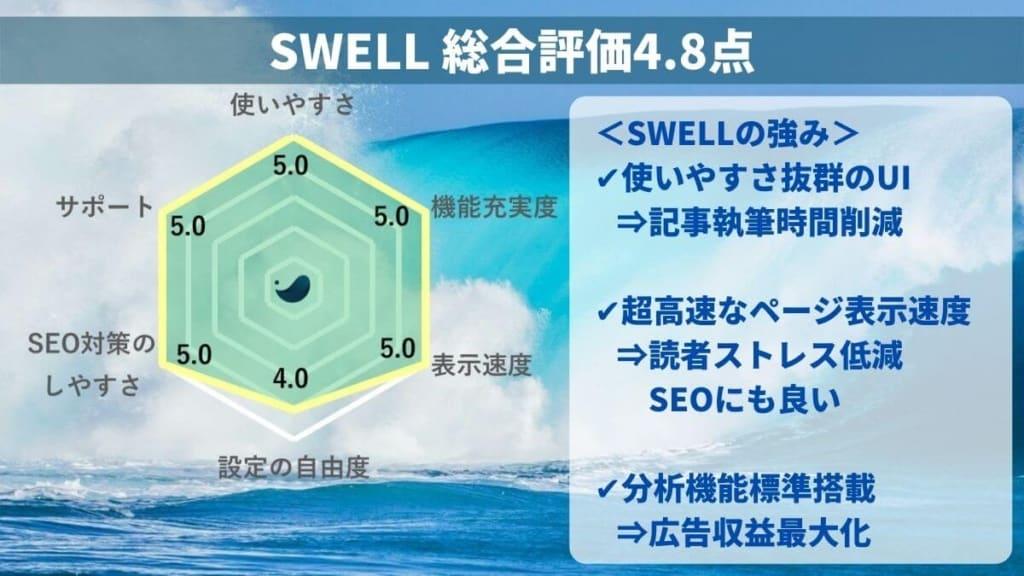 SWELL総合評価は4.8点!シェア33%で人気No1のWordPressテーマ