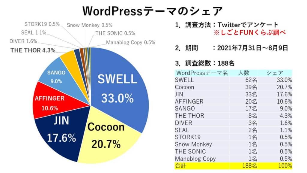 WordPressテーマのシェア調査結果
