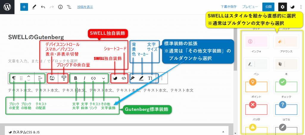 SWELLのGutenbergが使いやすい事を説明する図解