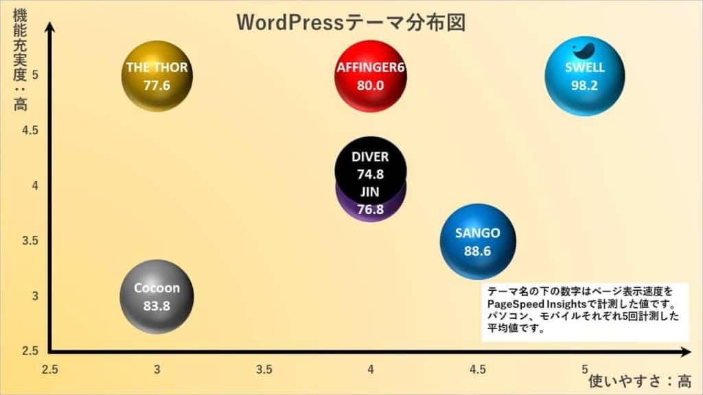 SWELLと他の人気WordPressテーマ6つを徹底比較!
