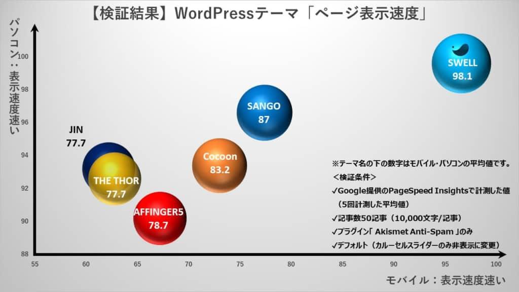 「WordPressテーマ」ページ表示速度分布図