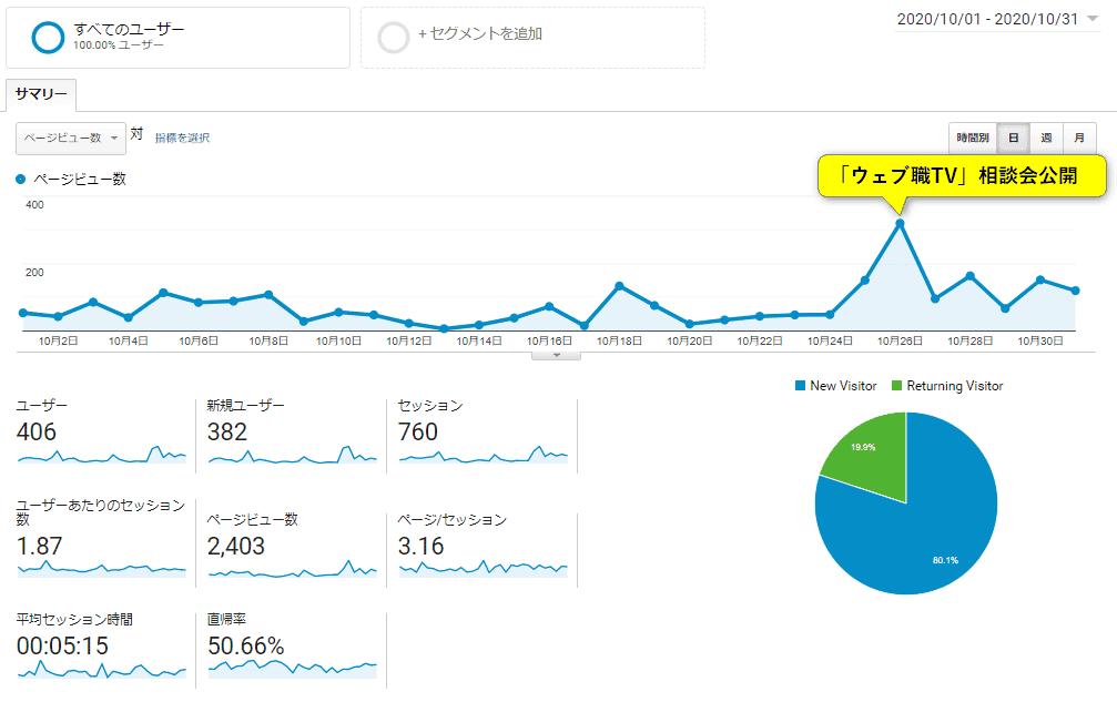 Googleアナリティクス「5ヶ月目ブログ運営報告」