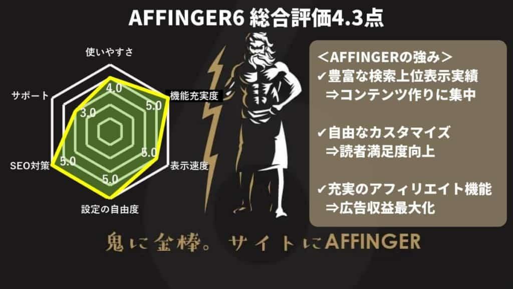 AFFINGER6の総合評価は4.3点!SEOの強さが評判のWordPressテーマ