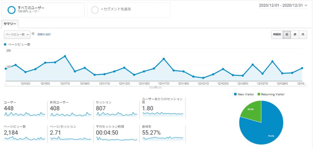 7ヶ月目ブログ運営報告報告