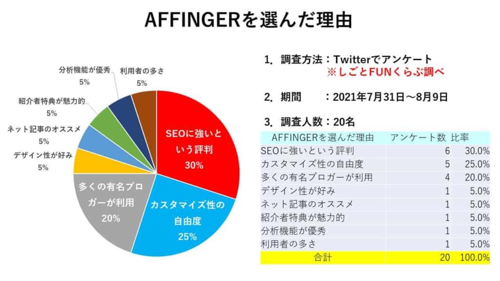 AFFINGER6を選んだ理由のアンケート調査結果