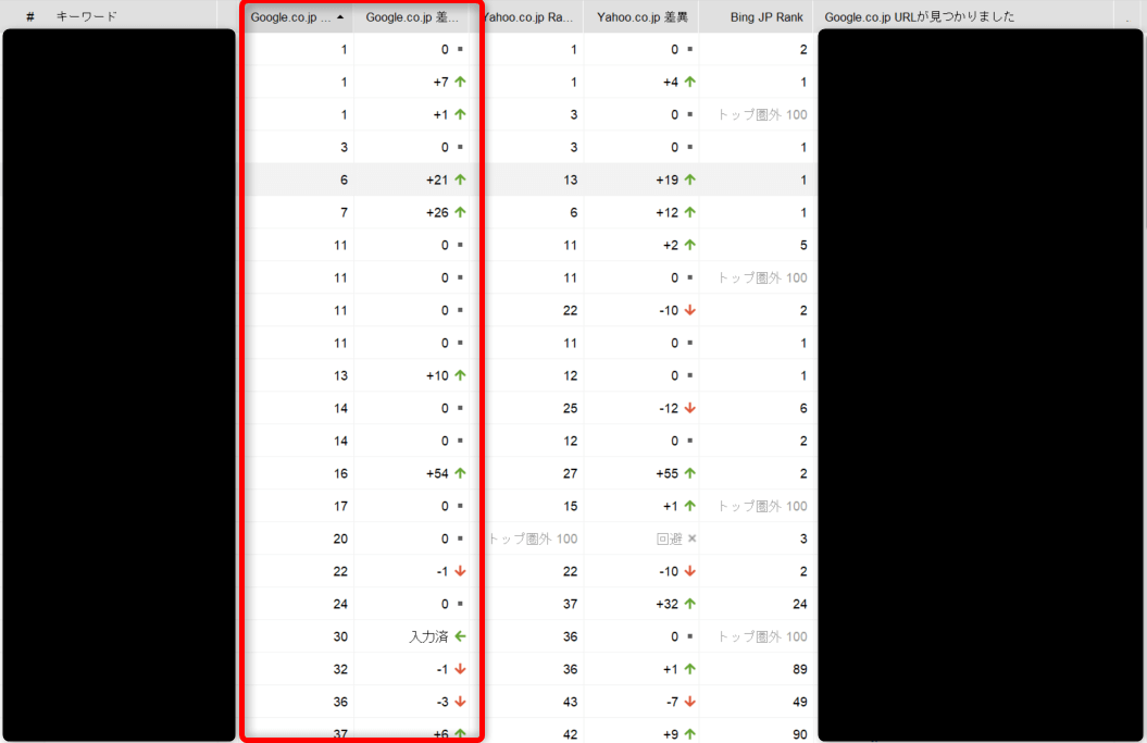 2020年12月6日の検索順位(Rank Trackerで計測)