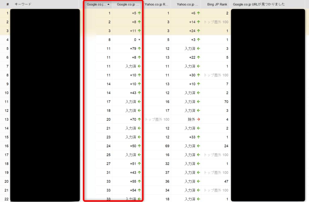 2020年12月5日の検索順位(Rank Trackerで計測)