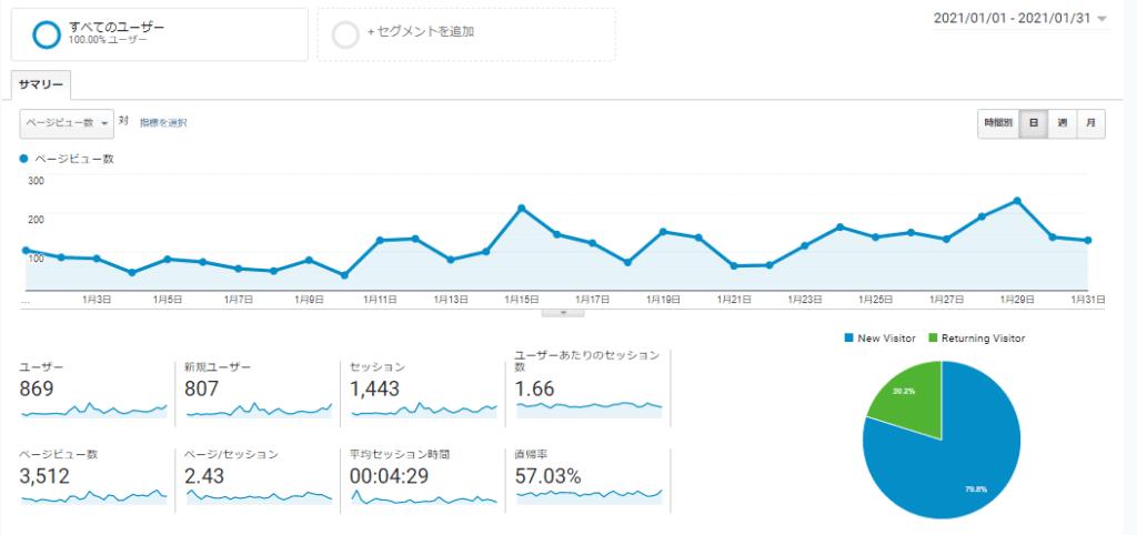 実績報告!8ヶ月目で3万円超えました!