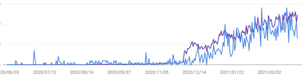 【Google Search Console】ブログの成長推移